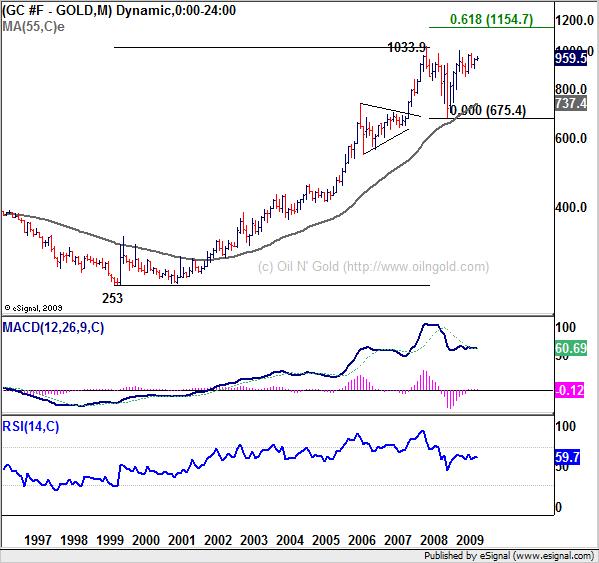 Forex gold online chart
